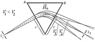 магнитный масс-спектрометр