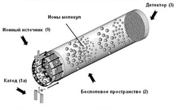 времяпролетный масс-спектрометр