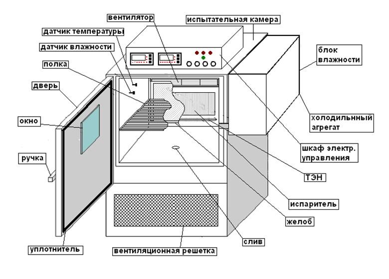 схема устройства климатической камеры